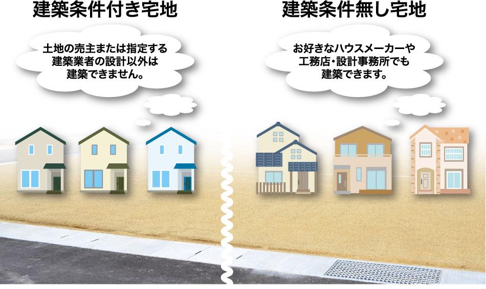 建築条件付と建築条件なしの比較